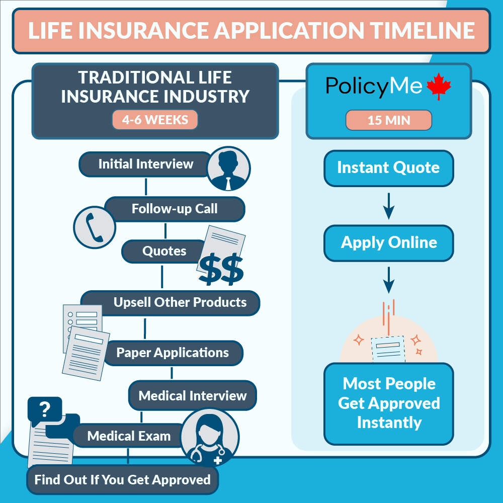 PolicyMe Application Timeline